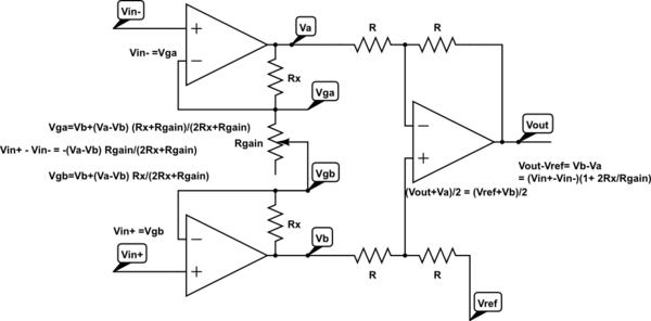 This is the standard 3-op-amp circuit for an instrumentation amplifier, together with the algebra needed to compute the gain (Vout-Vref)=(1+2Rx/Rgain) (V+-V-)