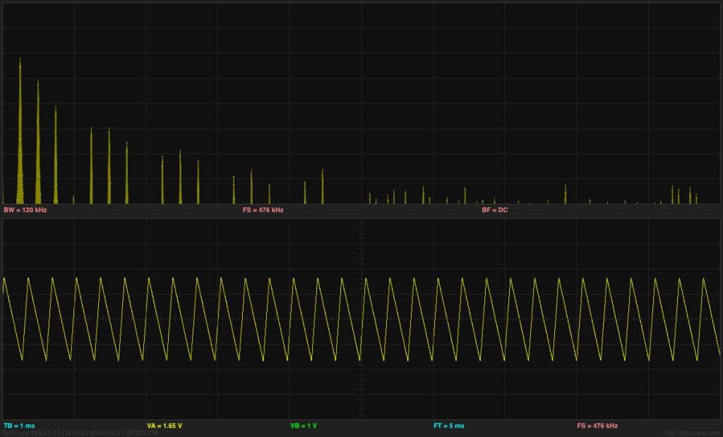 Triangle wave with 25% duty cycle, showing suppression of the 4th, 8th, 12th, and 16th harmonics.