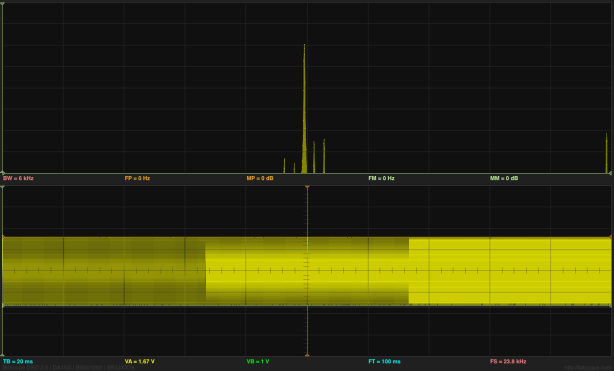 Here is a 2975Hz sine wave, where each period should be 8 samples long.  Note the appearance of side bands to either side of the main peak.  These artifacts are much smaller if we move to a frequency that does not fit so neatly into the FFT buffer.
