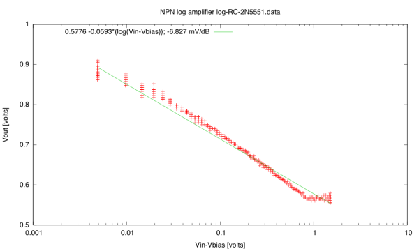 Not that the 2N5551 Vout vs Vin curve is not a simple logarithm—there is saturation happening for large input voltages.