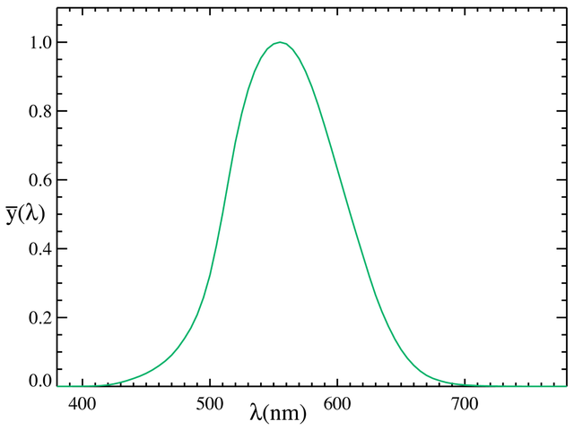 CIE_1931 luminosity curve, representing a stndardized sensitivity of the human eye under high-light conditions (scotopic vision).  Copied from Wikipedia: http://upload.wikimedia.org/wikipedia/commons/thumb/7/72/CIE_1931_Luminosity.png/640px-CIE_1931_Luminosity.png