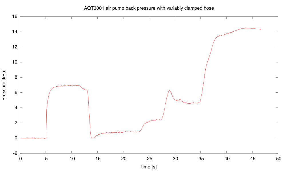 The peak pressure, with the clamp sealing the hose shut, seems to be about 14.5 kPa (2.1psi).