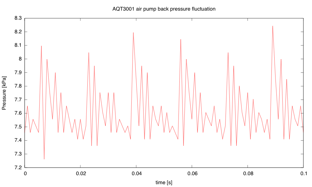 The fluctuation in back pressure seems to have both a 60Hz and a 420Hz component.