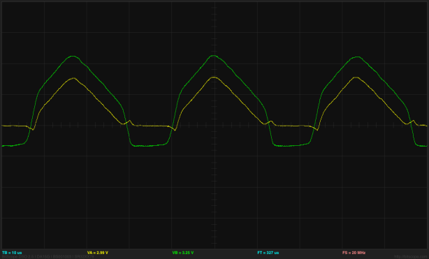 The output of the op amp (green) is either a diode drop above or a diode drop below the output of the rectifier circuit.  The transitions between these states are limited by the op amp slew rate.  I measured about 600 mV/µsec, which is what the MCP6002 op amp I'm using is specified to have as a slew rate (I measured before looking it up, to keep from being biased by the correct answer).
