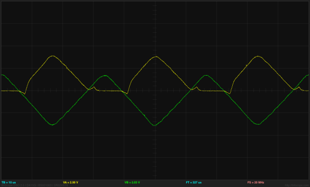 (click to embiggen) Output (yellow) for the improved rectifier with a 30kHz triangle wave as input (green). The glitches are about 300mV and last for about 4 µsec.