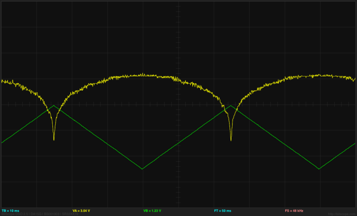 The green trace is the input, the yellow trace is the output.  The horizontal axis in the middle is at 2.5V for the input (so the input is always below 2.5V) and at 3V for the output.  THe scale is 1V/division for the input and 50mV/division for the output.