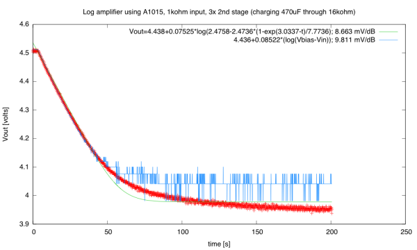 (click image to embiggen) I'm now getting a clear signal from the log amplifier even after the input voltage has gotten less than one least-significant-bit away from Vbias.  I found it difficult to fit parameters for modeling the RC charge.