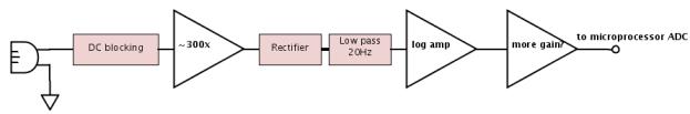 Block diagram of the loudness circuit.