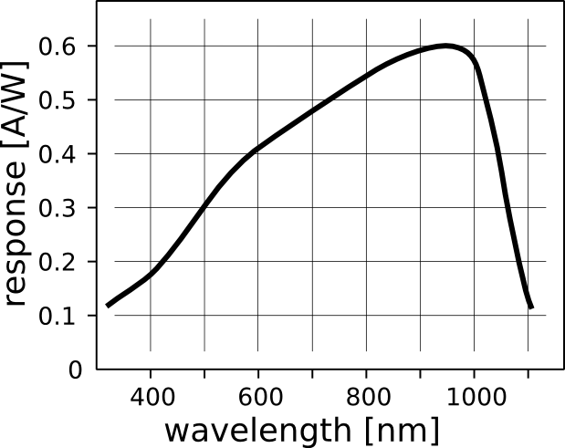 Typical spectral sensitivity of a silicon photodiode or phototransistor.  This curve does not take into account any absorption losses in the packaging of the part, which can substantially change the response.  Unfortunately, Kingbright does not publish a spectral sensitivity curve for their WP3DP3B phototransistor.  Image copied from https://upload.wikimedia.org/wikipedia/commons/4/41/Response_silicon_photodiode.svg