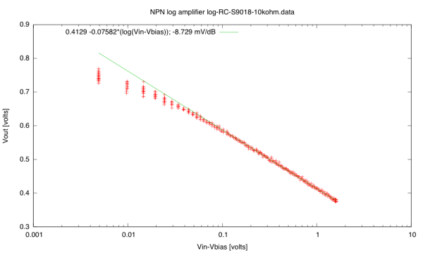 With R2=10kΩ, the response of the amplifier with a S9018 transistor is nicely logarithmic.