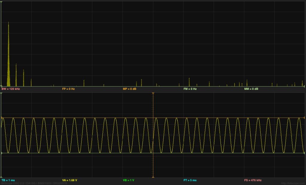 Sine wave and FFT analysis of it. Note the harmonic distortion (2nd, 3rd, and 4th harmonic)