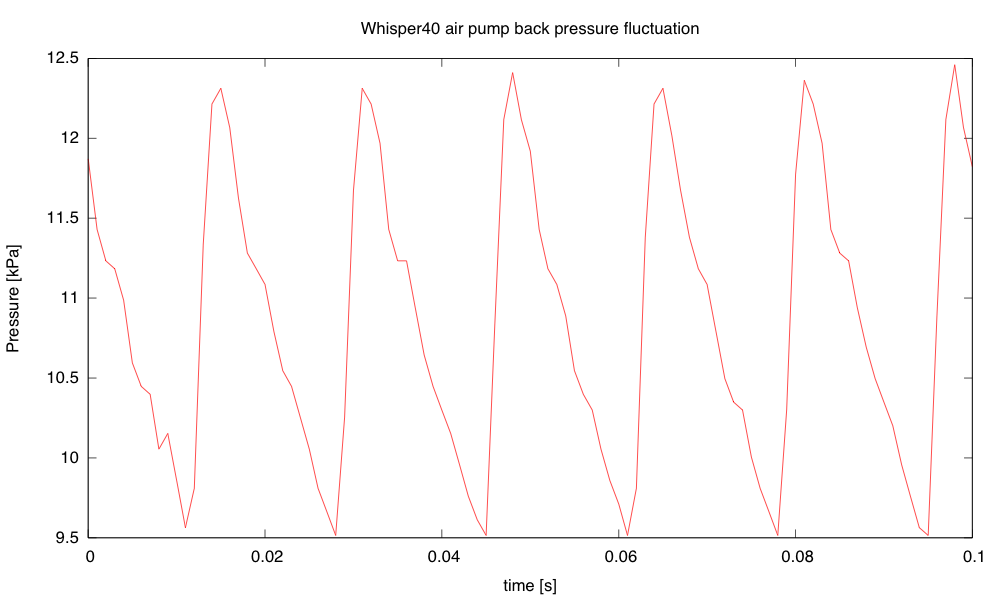 The Whisper40 air pump, with the clamp set to get about half the maximum back pressure, produces a 60Hz sawtooth pressure waveform, without the strong 420Hz component seen from the AQT3001.