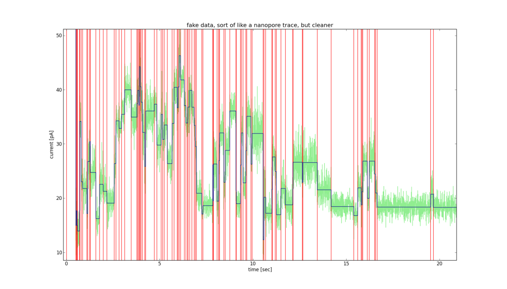 This is a fake nanopore trace that has been segmented by my program.  The light green trace is the raw data, the red vertical lines are the breakpoints and the dark blue lines are the means for each segment.   The noise levels for each segment are realistic, as are the durations and separations between the steps.  The segmentation is almost perfect (there are a couple of very tiny extra segments added).