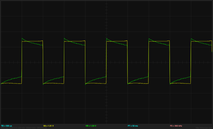 At 1kHz (1000µs period), the input square wave  (yellow) shows a little rounding and the output across the resistor (green) shows a bit of sharpening, both due to the capacitance of the polarizable electrodes. (click to embiggen)