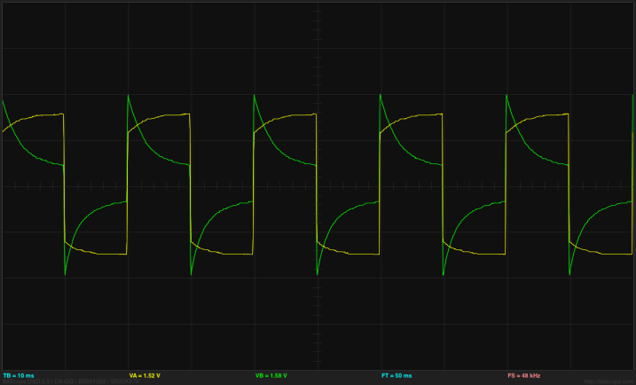 50Hz square wave input (yellow) does not look very square on the oscilloscope.  The green output waveform (which is the current through the electrodes) shows the effect of the capacitance of the polarizable electrodes.