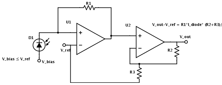 This two-stage amplifier provides current-to-voltage conversion in the first stage and a simple non-inverting voltage gain in the second stage.  Using two stages allows using a much smaller value for R1, which in turn means a much wider frequency response.  Again the V_bias voltage can be adjusted for minimum dark current (V_bias=V_ref) or for better bandwidth (V_bias several volts lower than V_ref).