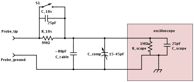 Approximate circuit for my cheap 60MHz scope probes.
