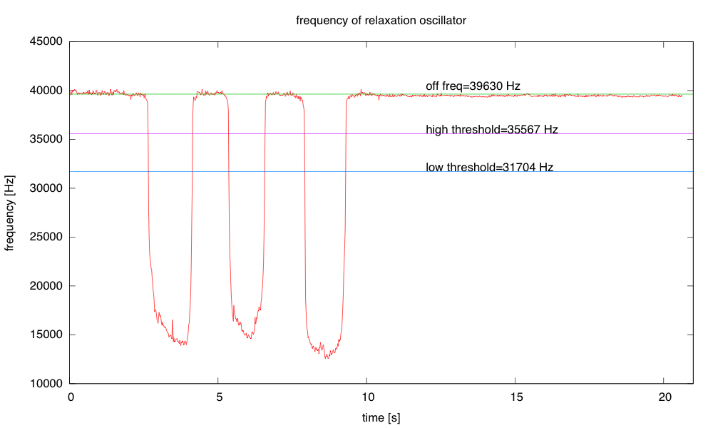 Plot of frequency of hysteresis oscillator, as the touch pad is touched three times.  Note that the thresholds are very conservatively set relative to the noise, but that the sensitivity is still much higher than needed to detect the finger touches.
