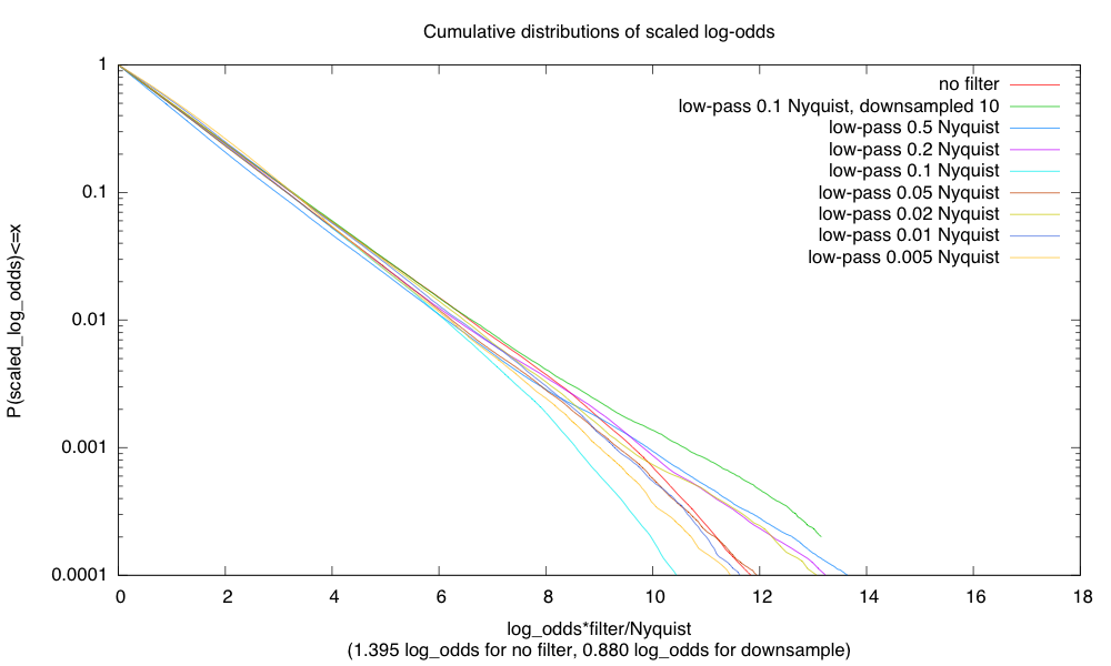 If I scale the log-odds by filter cutoff frequency as a fraction of the Nyquist frequency, the distributions seem to be almost identical. Unfiltered Gaussians have slightly lower log-odds values. Filtering, then downsampling by averaging blocks of 10 samples has slightly higher log-odds, probably because the averaging does a little more low-pass filtering.