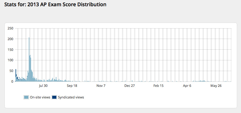 My 2013 AP distribution post has not been as popular, probably because of search engine placement at Google.