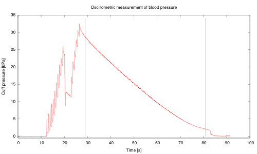 Cuff pressure measurements using an MPX2053DP sensor, and instrumentation amp, and a KL25Z microcontroller board running PteroDAQ software.