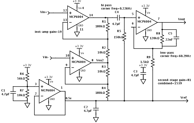 The EKG circuit has four modules: a virtual ground (here set to 0.5v), an instrumentation amp, a high-pass filter to eliminate DC bias, and a second-stage non-inverting amplifier with some low-pass filtering.
