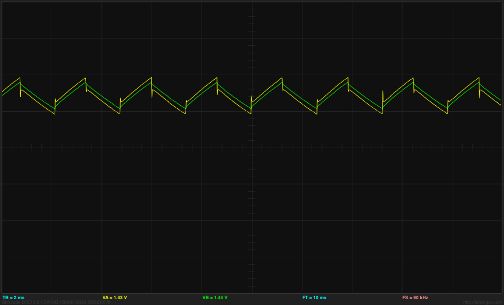 The green trace is the input to the Schmitt trigger—it seems to be a fairly clean triangle wave.  The yellow trace is the output—it jumps when the inverter switches, but the current limitation of the Schmitt trigger seems to keep it from being a square wave. C1 was 33µF here, and the timebase is 2ms/div.