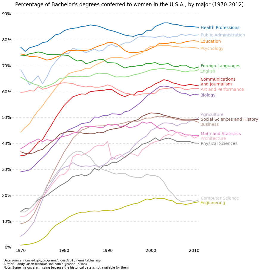 History of gender balance in different fields in college.