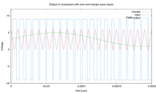 Example of comparator output comparing a slow signal from a preamp and a fast triangle wave to get a pulse-width modulated wave.