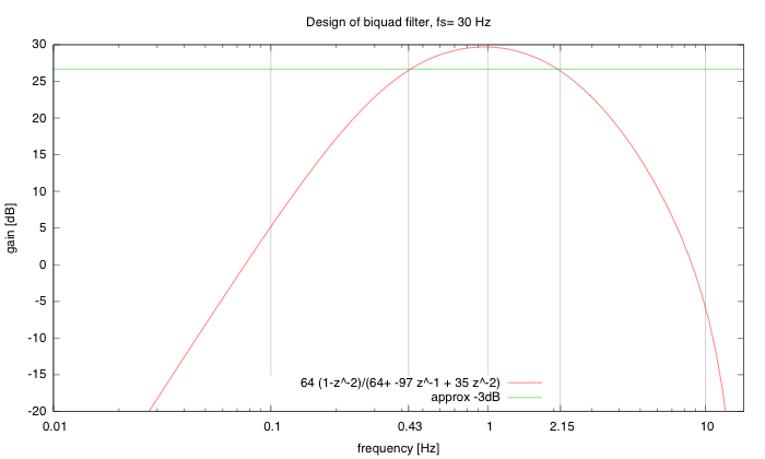 Biquad design for a bandpass filter with peak around ω=π/15 using only small integer coefficients.