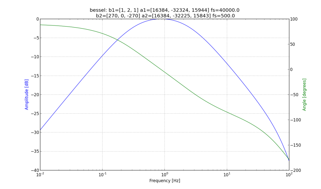Here is the filter response of a low-pass filter, followed by down-sampling and a bandpass filter.  Note that the scaling factor is only 2 to the 14, but the  filter response is quite nice.