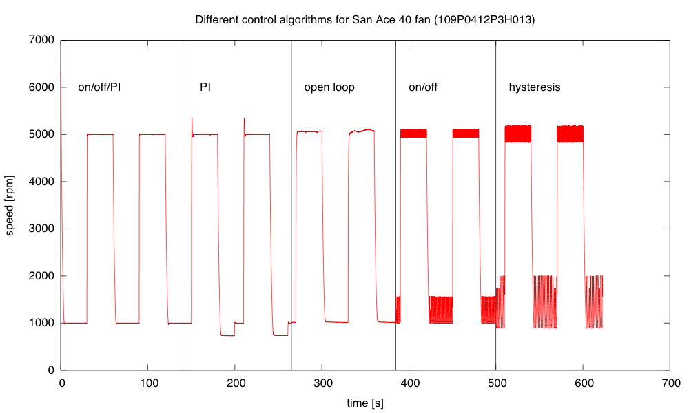 The mixed algorithm does a very good job of control, with little overshoot.  The simple PI algorithm has substantial overshoot, particularly when the control loop wants a PWM value outside the range [0,255]. Open loop has significant offset and wanders a bit.  On/off control oscillates at about 10hz, and adding hysteresis makes the oscillation larger but slower (about 5Hz).