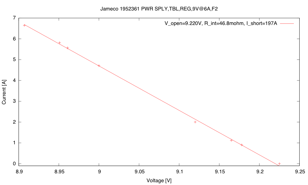 Current vs. voltage curve for the Jameco 1952361 power supply.