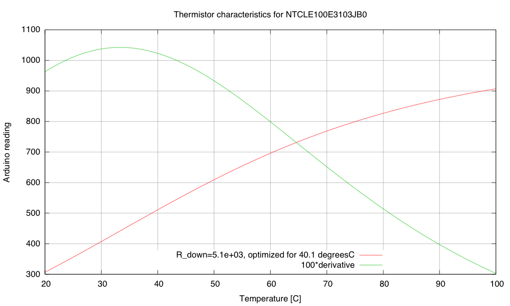 Calibration and sensitivity curves for the thermistor.