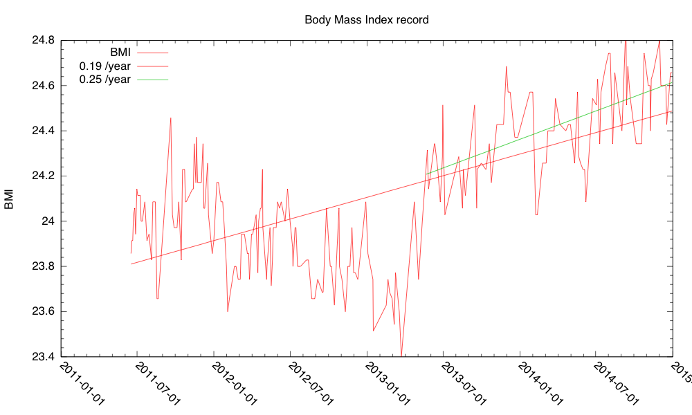 "My ""body mass index"" has been creeping up for the past 21 months. I'm in danger of passing the BME≥25 threshold to ""overweight"" in about 19 months if the recent trend continues."