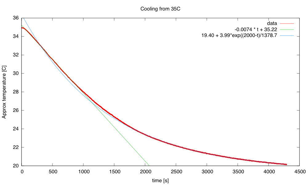 The time constant for the cooling is about 1380s, but the initial cooling is too slow for a simple exponential.