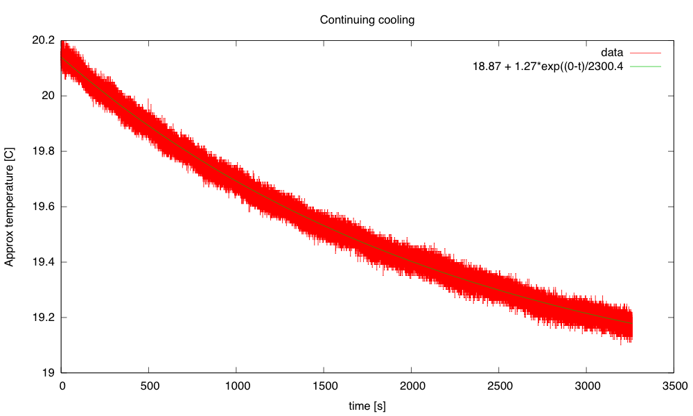 The exponential seems to fit well here, with a time constant of 2300s.  Combined with the 910 J/°C, this gives a thermal resistance of 2.5°C/W, which seems a little high compared to the other estimates.