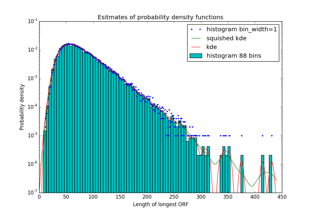 This plot has 2 histograms and two kernel density estimates for a sample of 100,000 points.  The blue dots are a histogram with bin width 1, and the bar graph uses bins slightly narrower than 5. The red line is the smooth curve from using Gaussian kernel density estimation, and the green curve results from Gaussian kernel density estimation on transformed data (ln(x+40.))  Note that the kde plots are smoother than the histograms, and less susceptible to boundary artifacts (most of the almost-5-wide bins contain 5 integers, but some have only 4).  The rescaling before computing the kde causes the bins to be wider for large x values, where there are fewer data points.