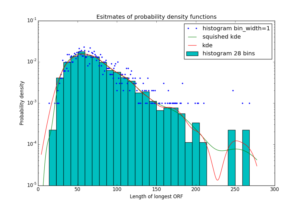 """With only 1000 points, the histograms get quite crude, but kde estimates are still quite good, particularly the """"squished kde"""" which rescales the x axis before applying the kernel density estimate."""
