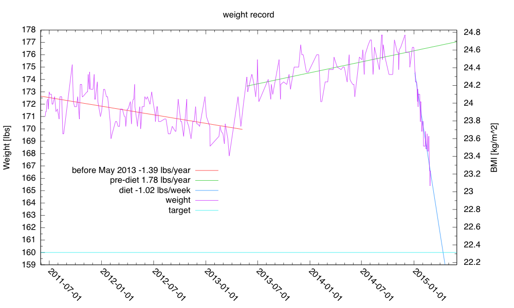 I'm currently on track to hit my target weight around April 13 (at 1.02 lbs/week) or May 5 (at 0.74 lbs/week).