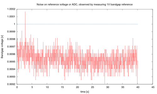 The ADC was measuring consistently slightly low (probably because the power supply voltage had drifted a little) from when PteroDAQ measured the bandgap reference to set the calibration).