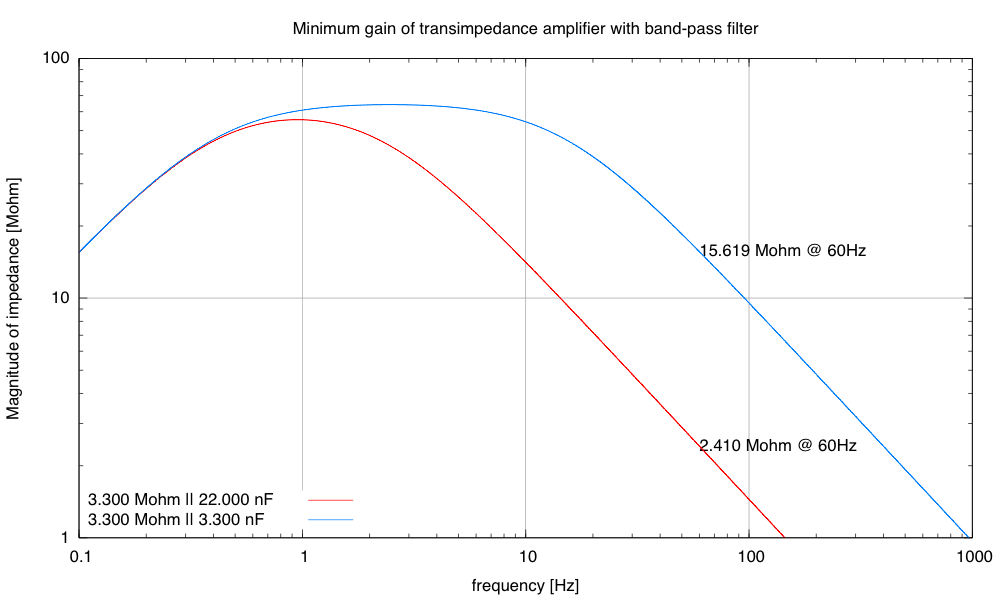 The narrow bandpass of the new design peaks around 0.95Hz (59.4 bpm), but has adequately high gin over the entire range of likely pulse rates.  The old design gave more high-frequency detail to the pulse shape, but at the expense of too much 60Hz pickup.