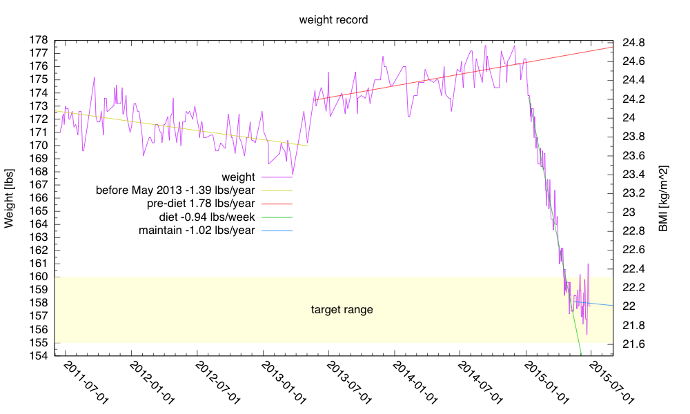 The peak weight came during a conference on campus—I ate a bit too much and drank a beer or two a day.