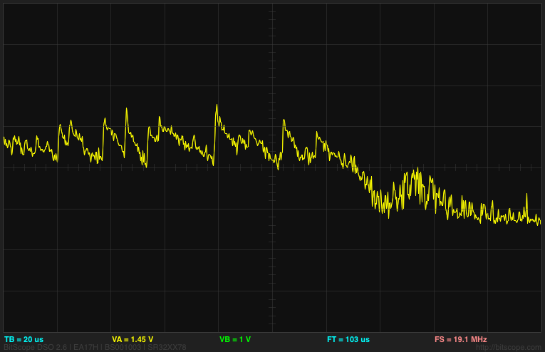 At 10mV/division and 20µs/division, this trace shows both the reduction in noise from using a 470pF  capacitor and slow recovery to the correct voltage at the end of the 32 samples. The time constant for 470pF times 47kΩ is about 22µs, about 5.3 times the sampling rate (or about 20 times longer than desirable for accurate reading).