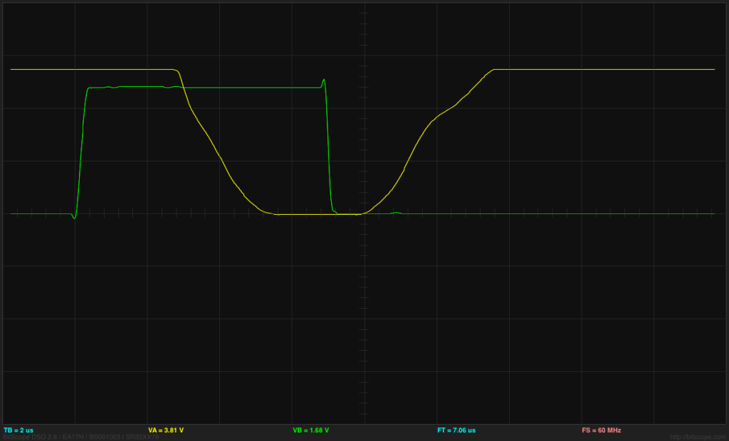 ATtiny output (green) and drain voltage (yellow) at 2V/division and 2µs/division for the  second shortest pulse length.  The BitScope BS-10 oscilloscope clips the voltage to 5.5V—it actually goes to 9V.  The longer pulses allow the nFET to turn on fully.