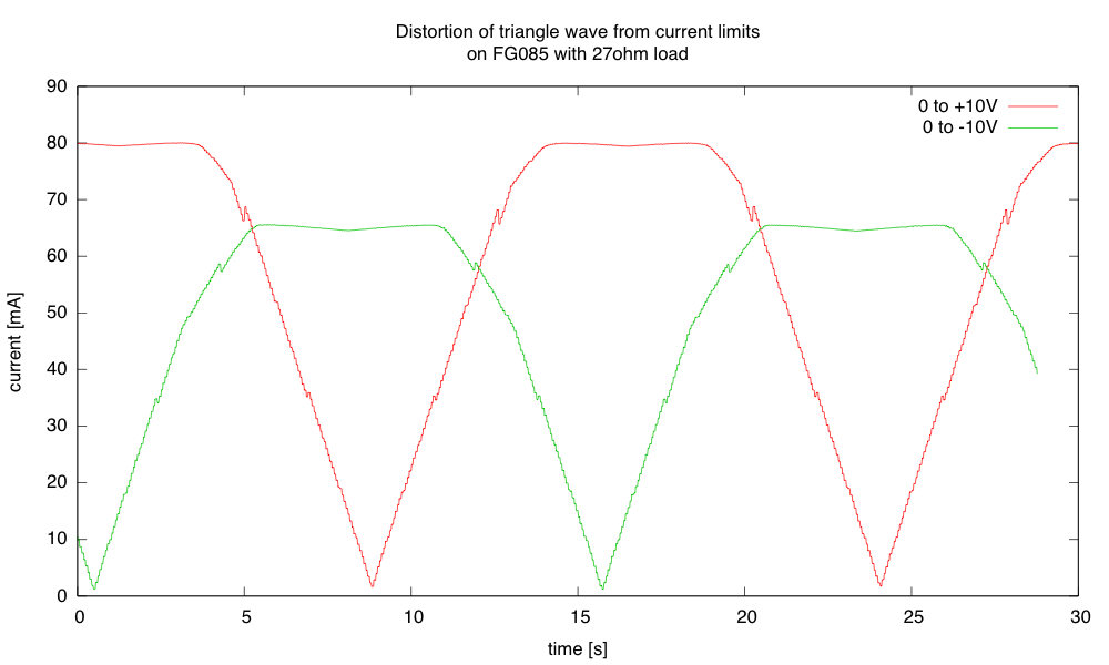 Both currents are show as positive, for convenience in plotting (as the KL25Z only records positive voltages—I swapped leads on the function generator to examine negative swing.