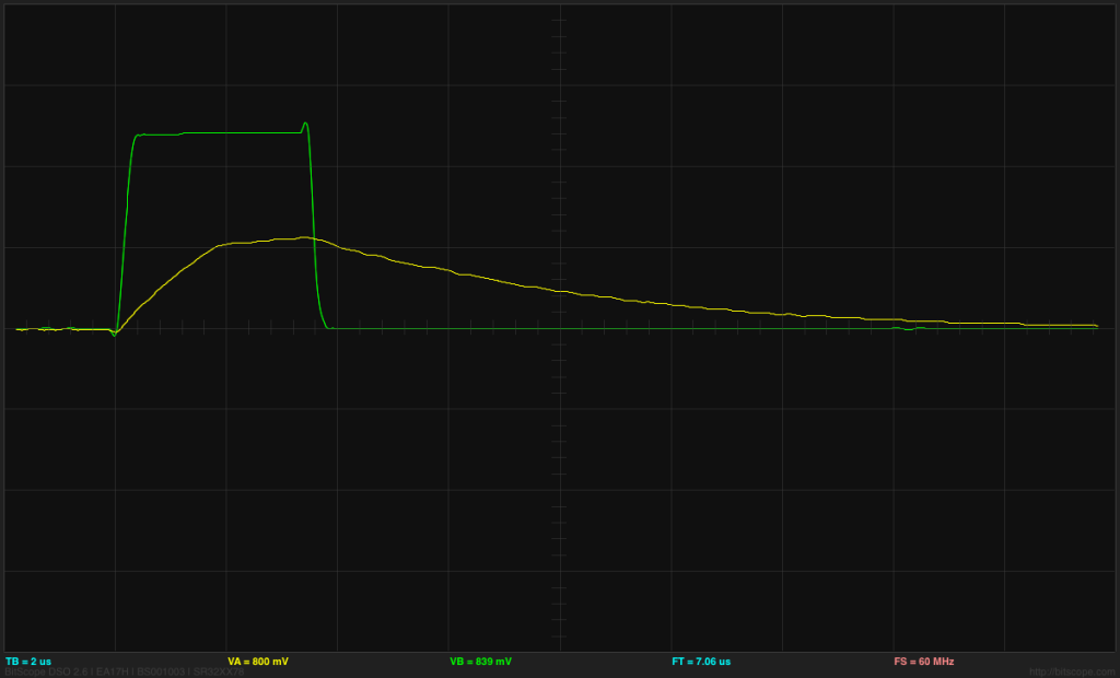ATtiny output (green) and gate voltage (yellow) at 2V/division and 2µs/division for the shortest pulse length.   The gate voltage has not quite reached the end of the Miller plateau before being discharged again.