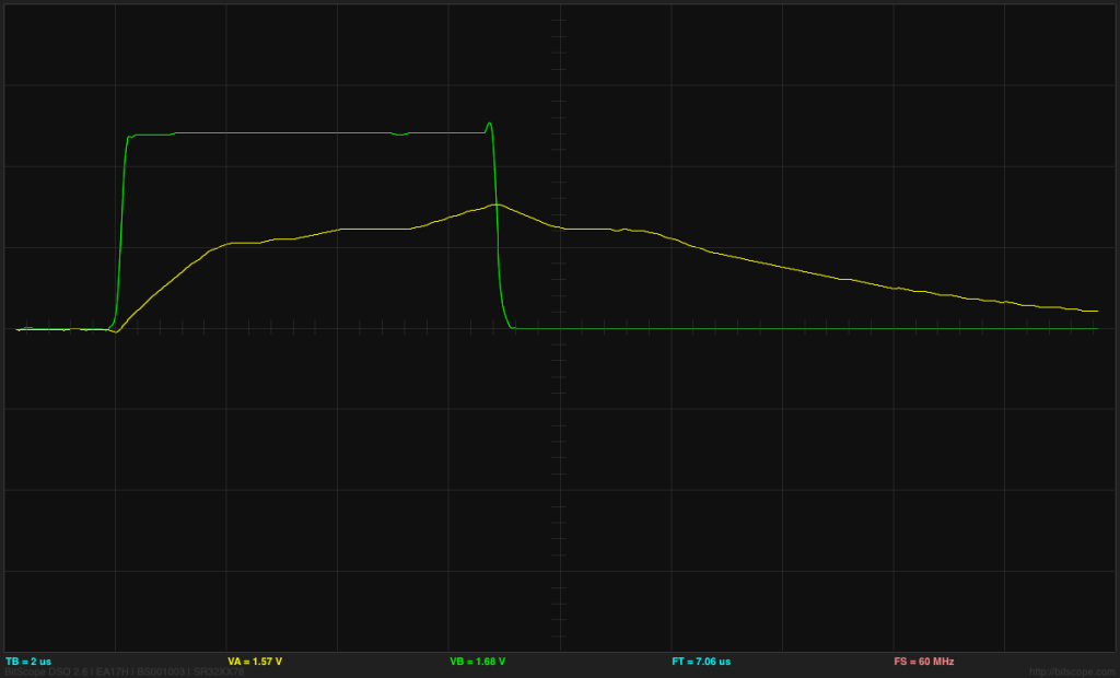 ATtiny output (green) and gate voltage (yellow) at 2V/division and 2µs/division for the shortest pulse length.   The gate voltage has gone past the end of the Miller plateau and started charging past that point. The Miller plateau is also visible on the discharge as the nFET turns off.