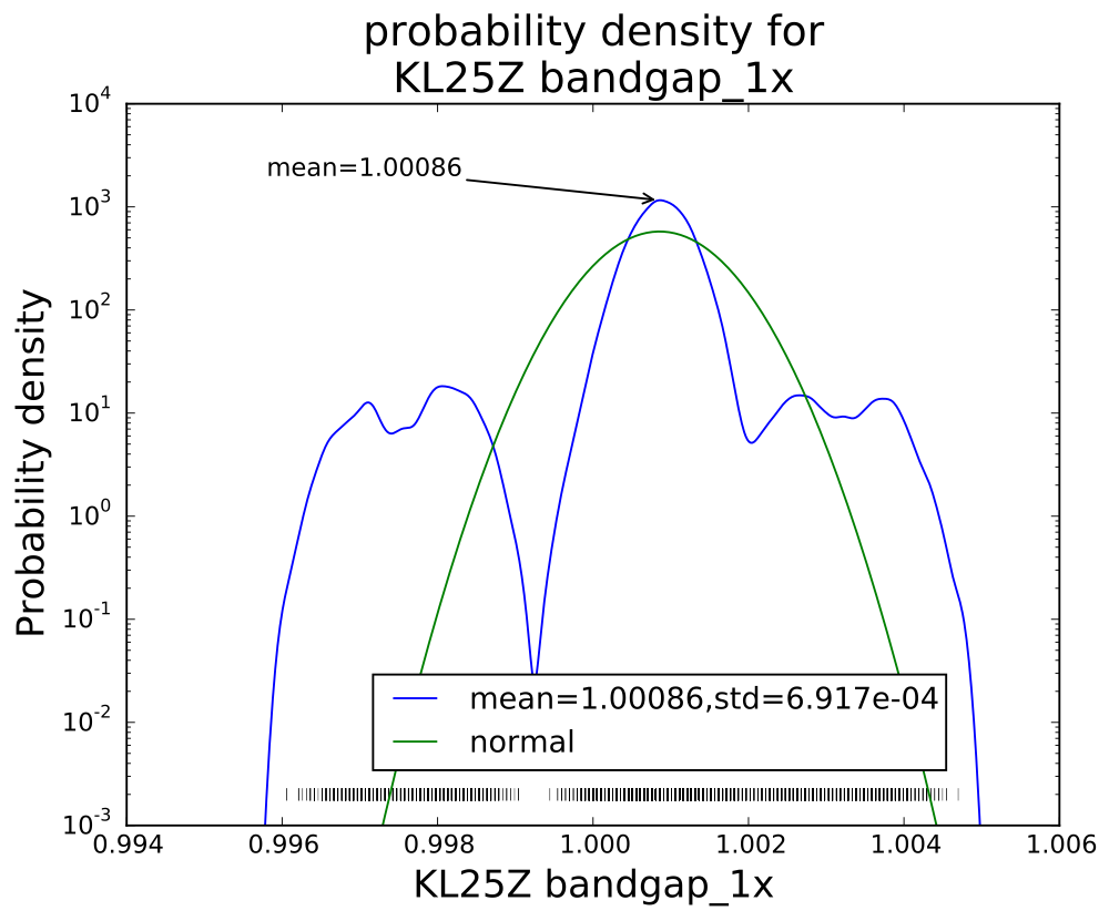 Without averaging, there is a curious pattern of missing values, which may be even more visible in the rug plot at the bottom than in the log histogram.