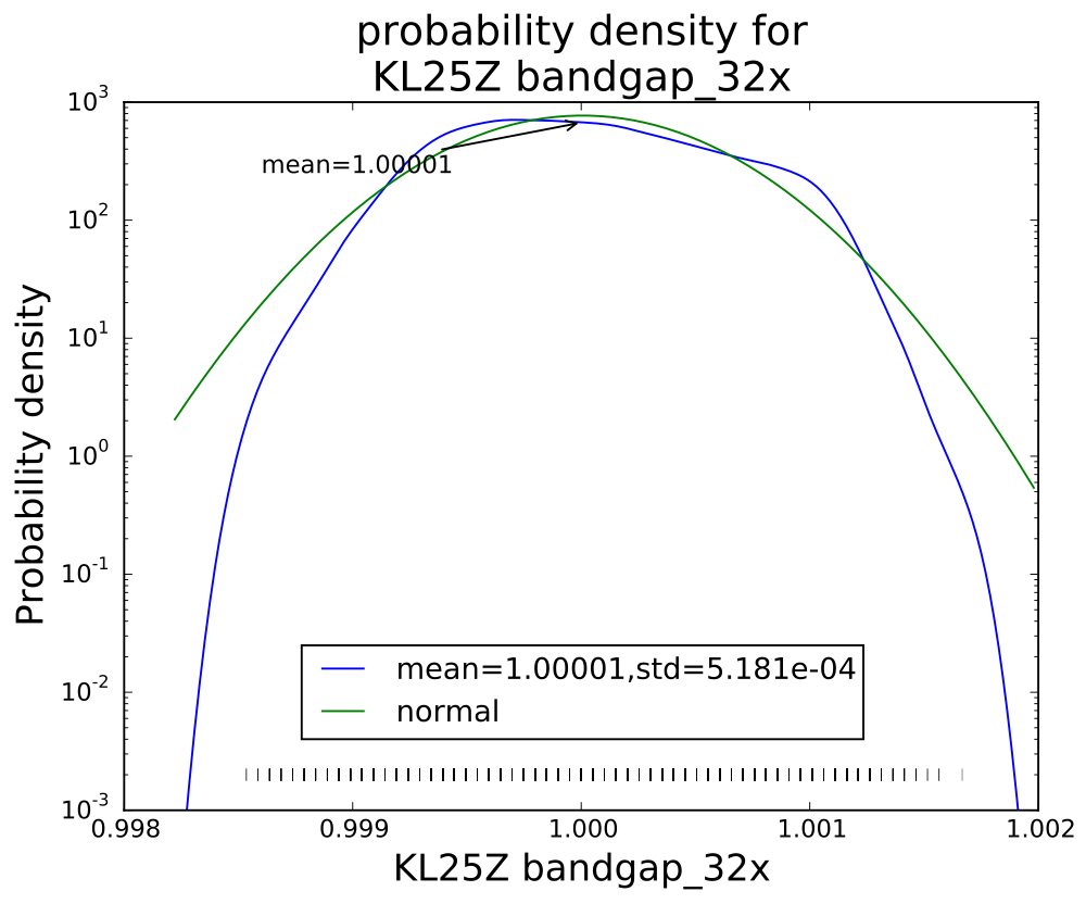 Averaging 32 values seems to have gotten an almost normal distribution.
